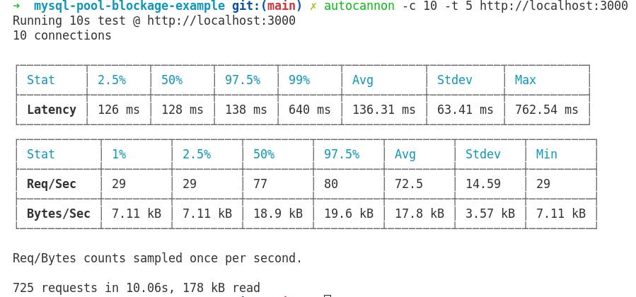 Overloaded mysql pool after fix performance