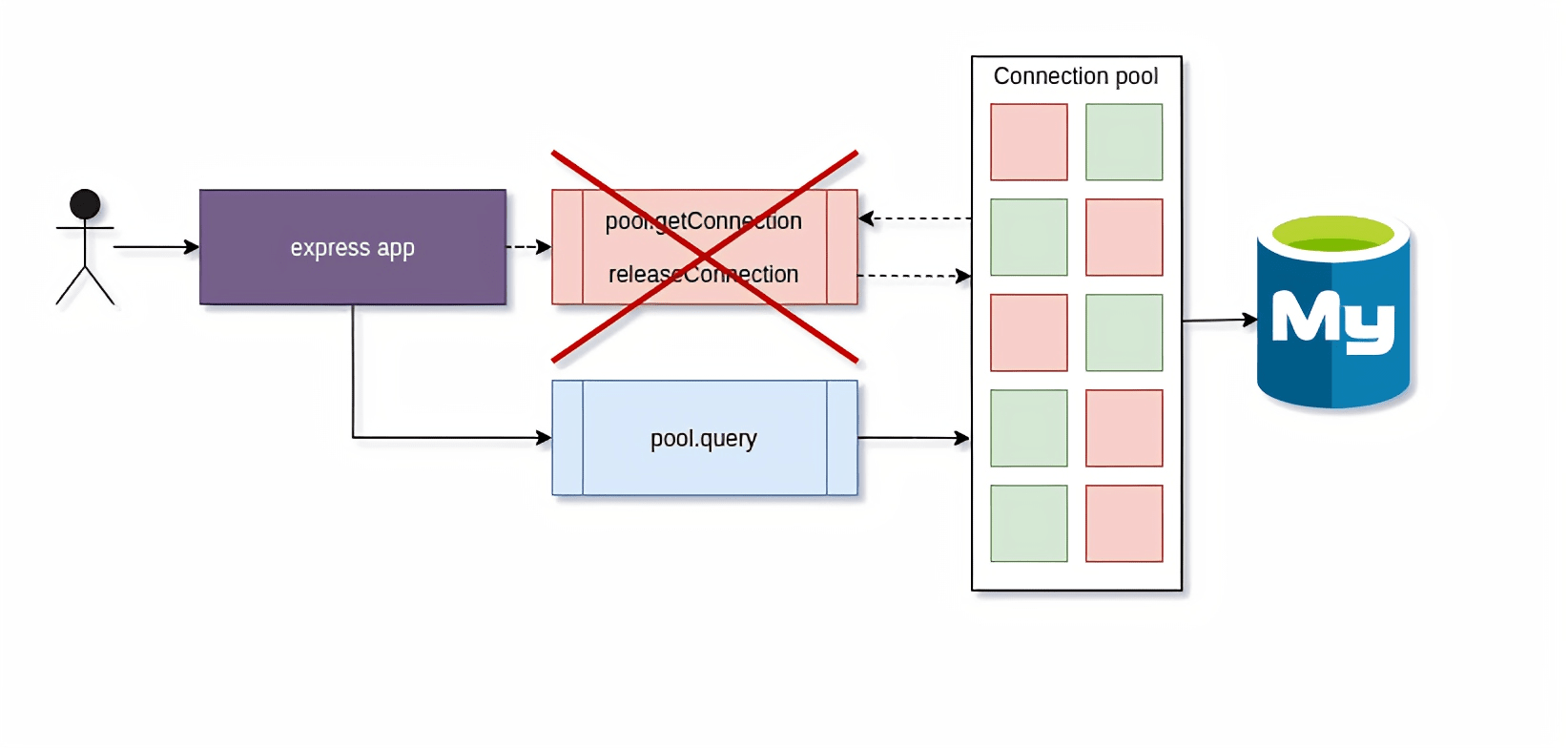 Overloaded connection pool with bad MySQL driver implementation
